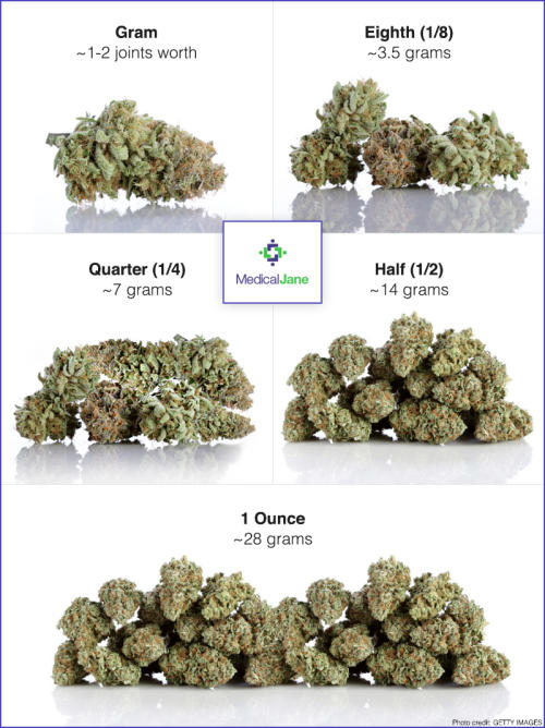 How Much does a Quarter of Cannabis Cost?